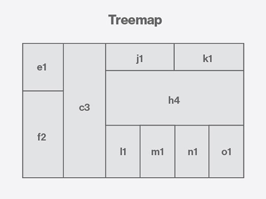 Sample treemap image