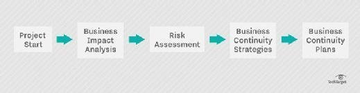 business impact analysis, risk assessment, business continuity