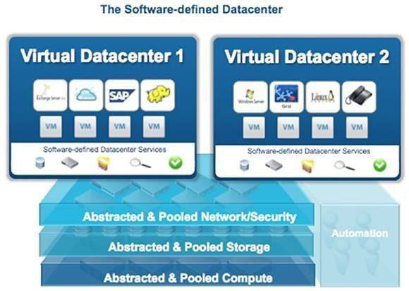 VMware's software-defined data center
