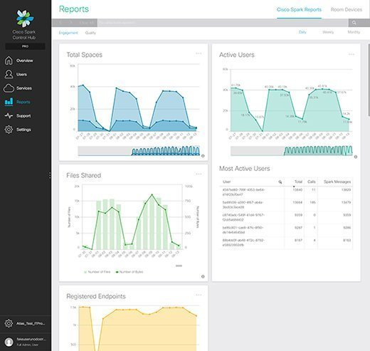 Cisco Spark updates