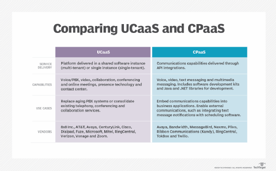 Comparing UCaaS and CPaaS