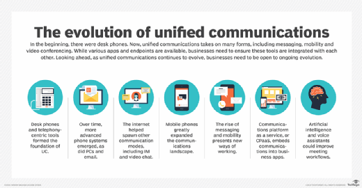 unified communications evolution