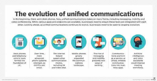 La evolución de las comunicaciones unificadas