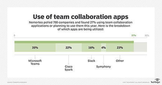 Use of team collaboration applications