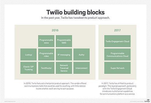 Twilio product building blocks