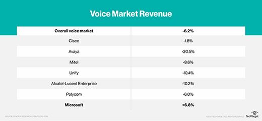 voice market revenue