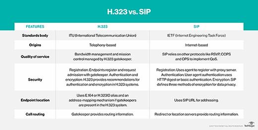 H.323 vs. SIP
