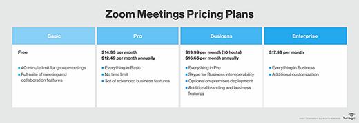 Zoom meetings price plans