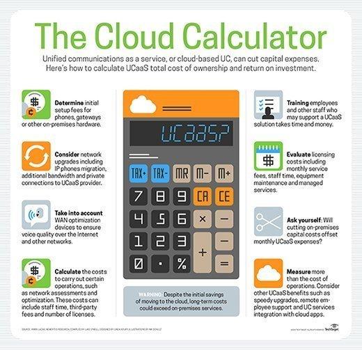 UCaaS ROI calculator
