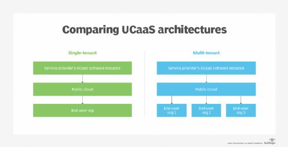 Comparing UCaaS architectures