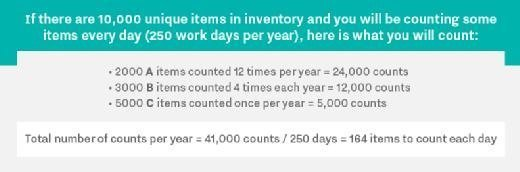 Example of cycle counting for inventory management