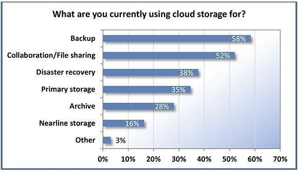 leading cloud storage apps