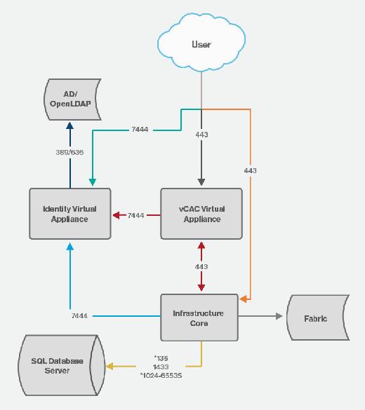 vCAC diagram