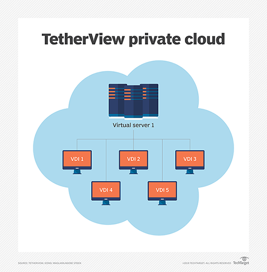 TetherView's private cloud