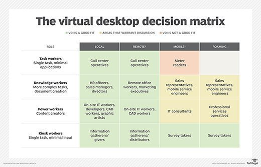 VDI deployment decisions