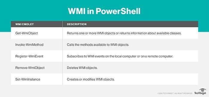 How to use WMI and the CIM standard with Windows PowerShell