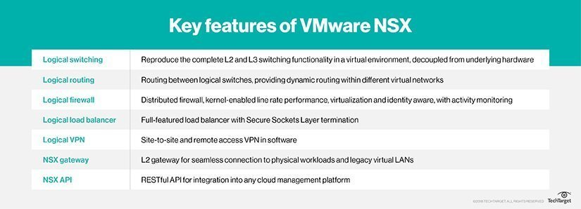 Which VMware NSX features handle networking and security?