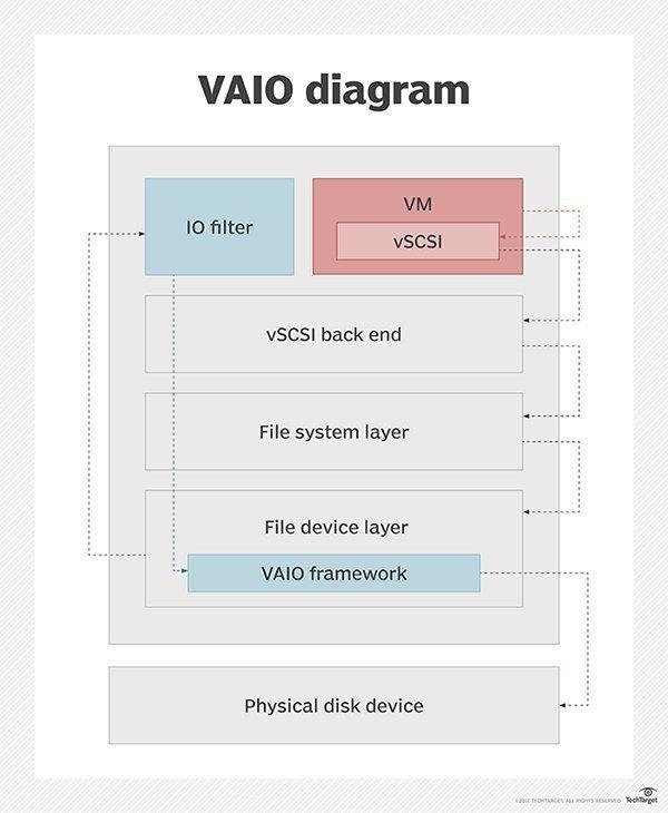 VAIO filtering framework