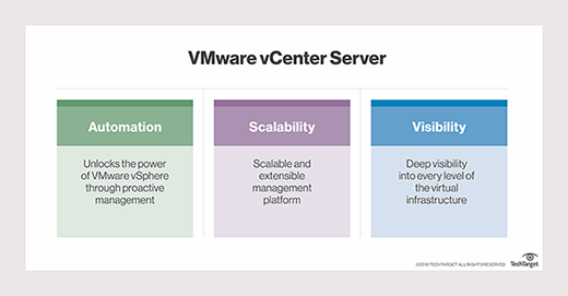 What is VMware vCenter Server (formerly VMware VirtualCenter