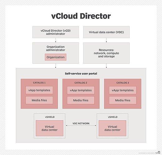 vCloud Director design