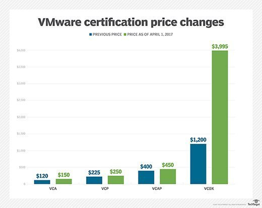 VMware certification pricing changes