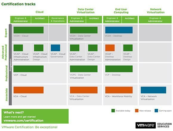 Changes to the VMware's certification tracks