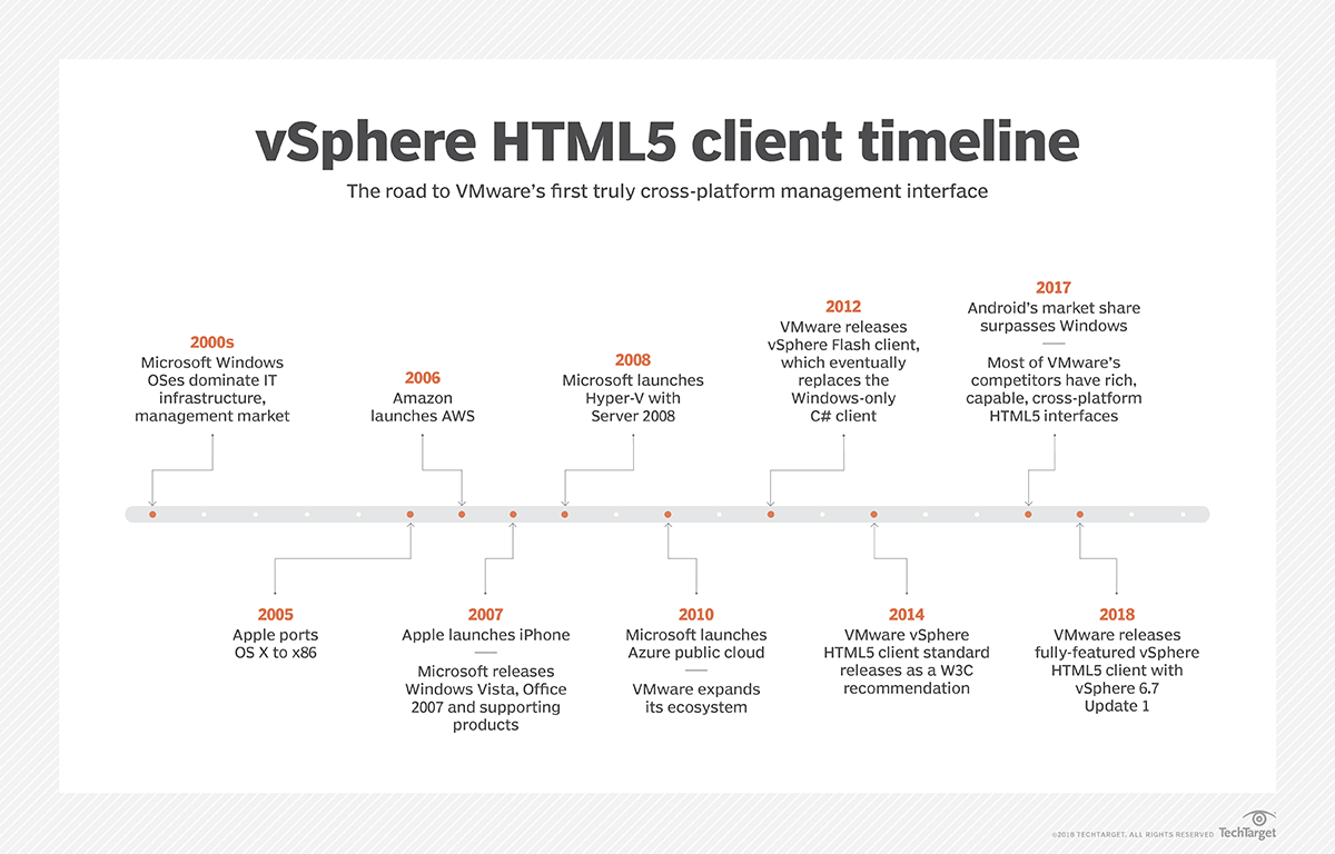 New vSphere HTML5 client features, future direction explained