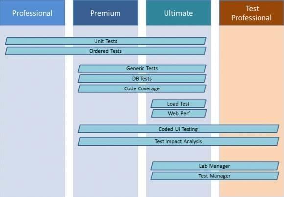 Features in Visual Studio 2010