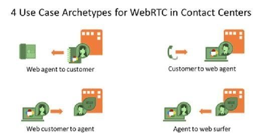 WebRTC use cases for contact centers