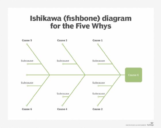 Ishikawa diyagramı
