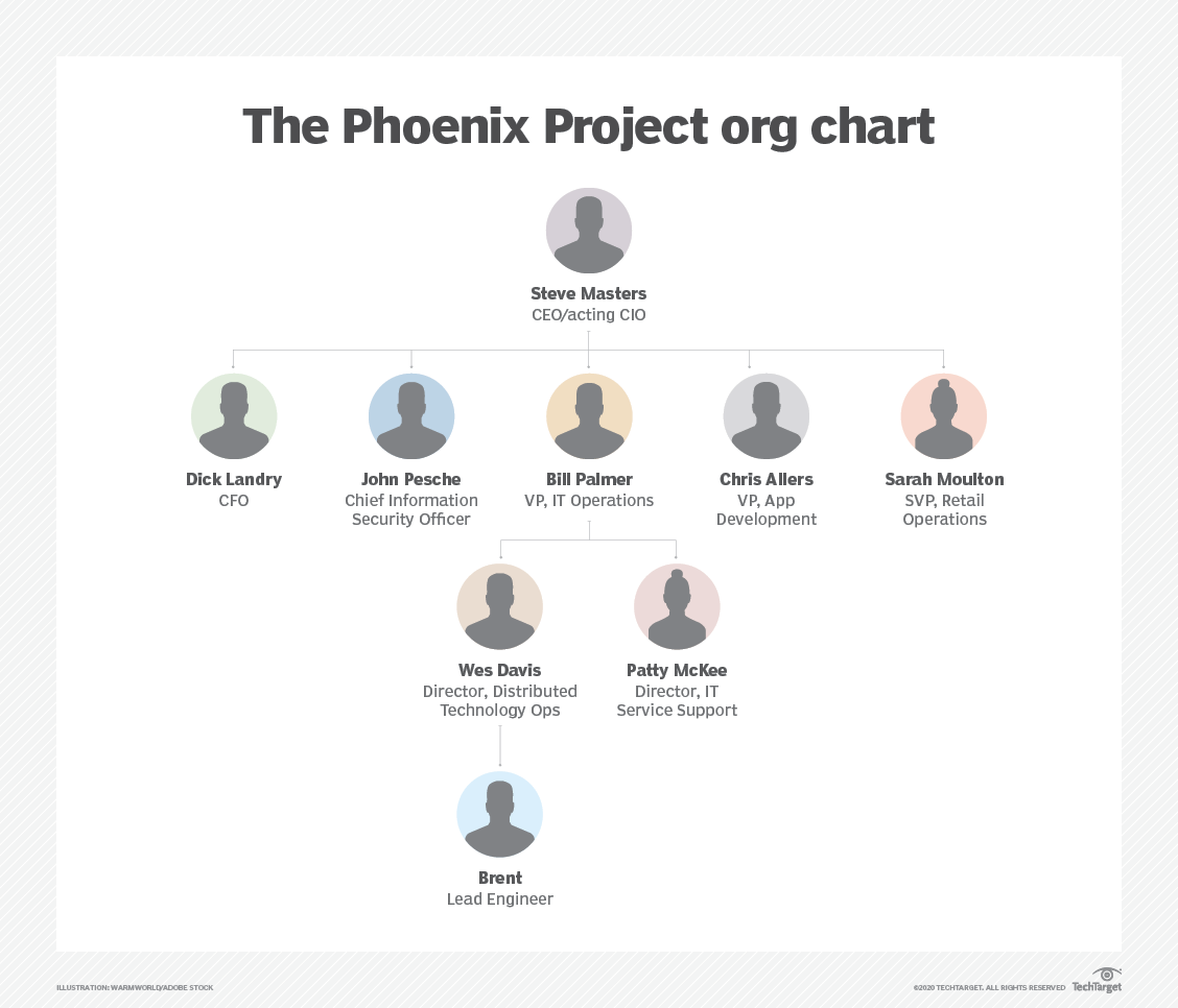 characters in The Phoenix Project