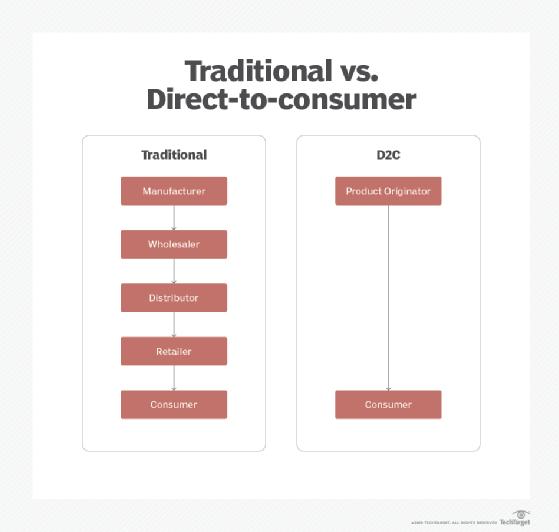 Diagramma: come funziona un modello D2C?