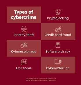 What Is Cybercrime Effects Examples And Prevention