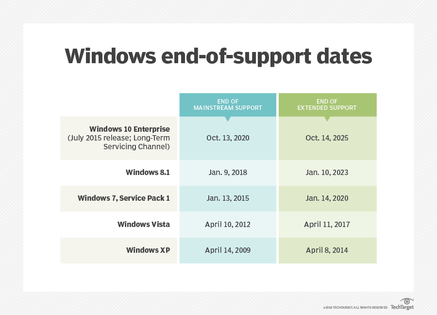Prepare for Windows 7 end of life before time runs out