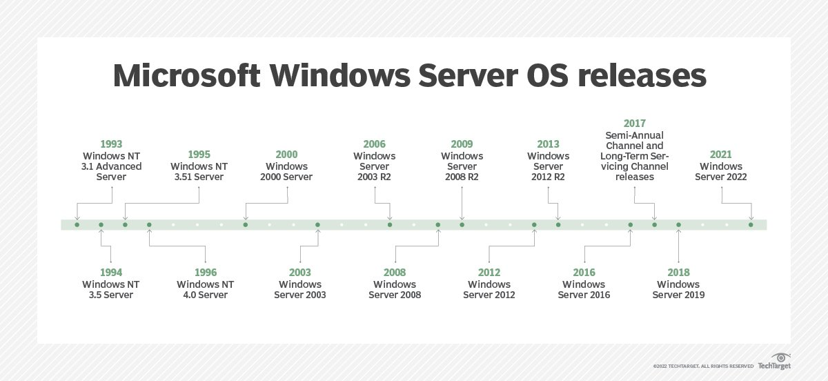 What is Microsoft Windows Server OS (operating system