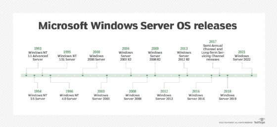 Microsoft Windows Server OS timeline