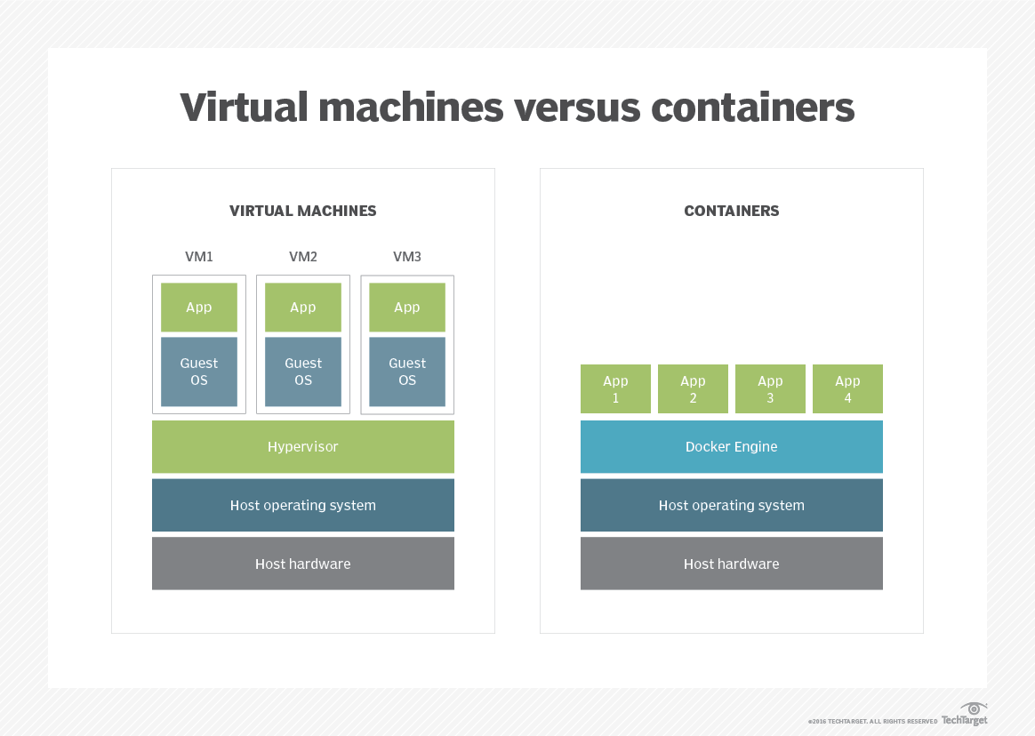 What are cloud containers and how do they work?