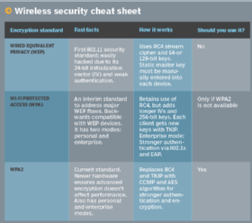 Wireless security cheat sheet  - wirelesssec chart half column mobile - Differences among WEP, WPA and WPA2 wireless security protocols
