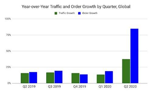Progression du trafic des sites e-commerce adossés à Salesforce Commerce Cloud et des commandes sur ces sites