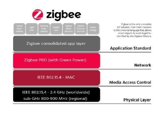 Zigbee layers