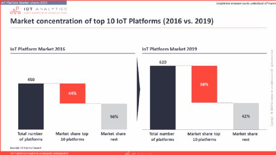 Market share of IoT platforms