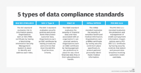 5 types of data compliance standards