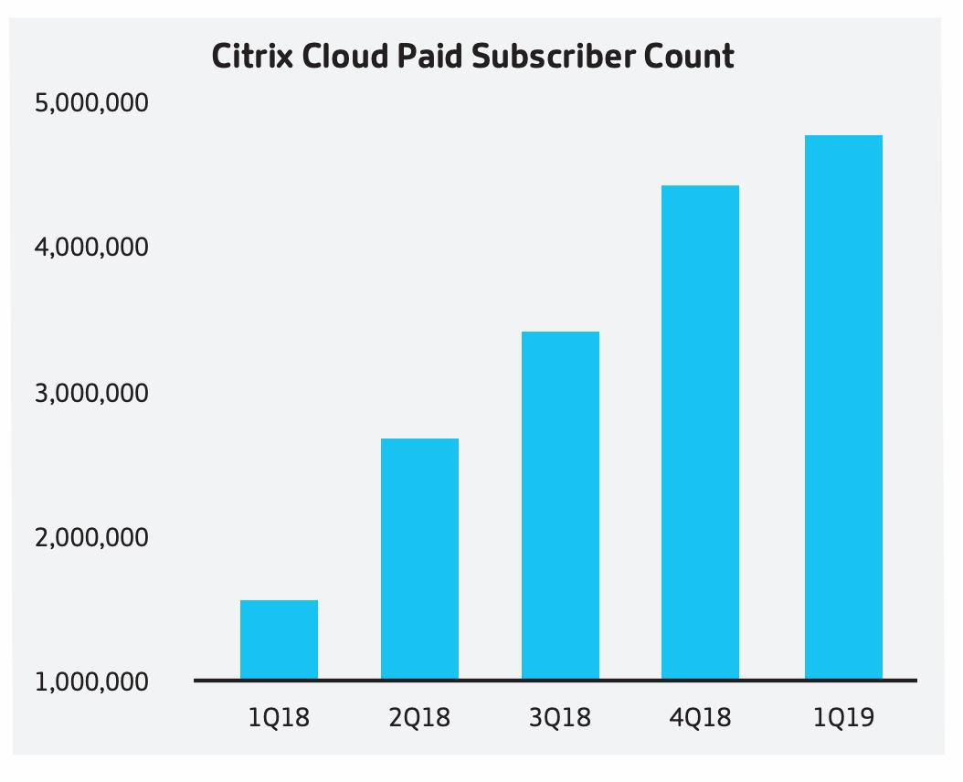 Citrix Cloud revenue is now over 10% (Citrix Synergy 2019 preview)