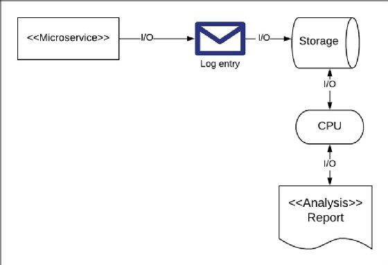 Componentes del sistema de registro.