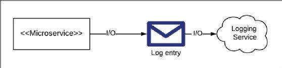Ejemplo de estrategia de registro