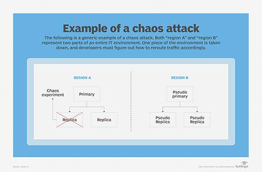 Gremlin chaos engineering whiteboard