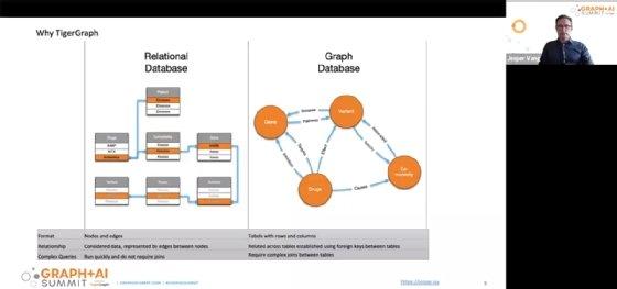 Jesper Vang, Ph.D.  Estudiante del Departamento de Tecnología de la Salud de la Universidad Técnica de Dinamarca presentó durante la Graph + AI Summit, una conferencia virtual organizada por TigerGraph.