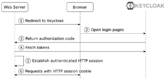 Diagram of a server-side web application