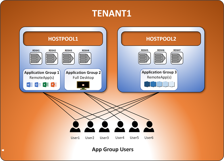 An overview of multi-tenancy in Remote Desktop modern infrastructure