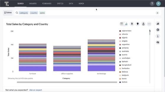 Un panel de ThoughtSpot de muestra muestra los datos de ventas de una empresa.